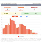 新型コロナウイルス感染症 関連ニュース 6月8日