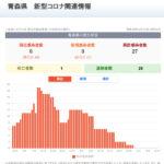新型コロナウイルス感染症 関連ニュース 6月15日