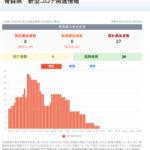 新型コロナウイルス感染症 関連ニュース 6月30日