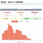 新型コロナウイルス感染症 関連ニュース 6月22日
