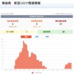 新型コロナウイルス感染症 関連ニュース 7月24日