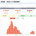新型コロナウイルス感染症 関連ニュース 7月30日