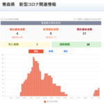 新型コロナウイルス感染症 関連ニュース 7月18日