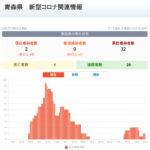 新型コロナウイルス感染症 関連ニュース 8月3日