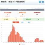 新型コロナウイルス感染症 関連ニュース 8月14日