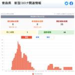 新型コロナウイルス感染症 関連ニュース 9月24日