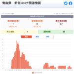 新型コロナウイルス感染症 関連ニュース 10月12日