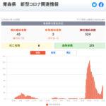 新型コロナウイルス感染症 関連ニュース 12月4日