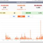 新型コロナウイルス感染症 関連ニュース 4月22日
